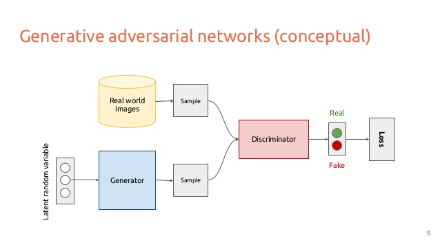 deep-learning-for-computer-vision-generative-models-and-adversarial-training-upc-2016-5-638